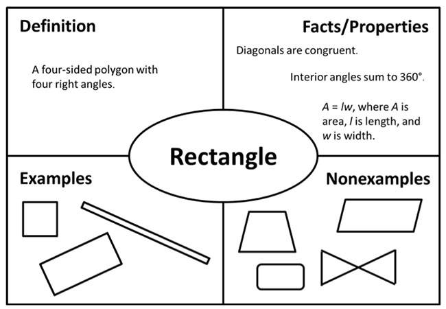 "Figure 1. Frayer Model for ""rectangle."""