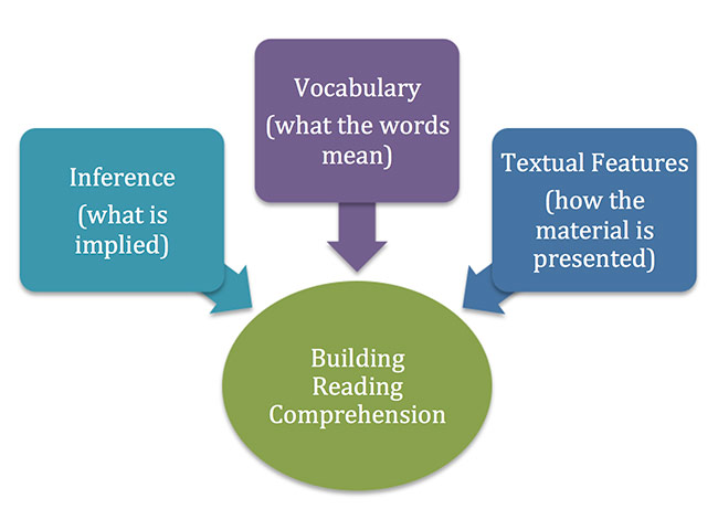 Illustration: Building Comprehension Skills