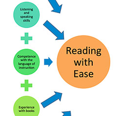 Conditions that Ease the Process of Learning to Read