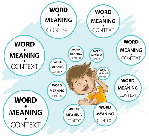 Increased exposures to a word, its meaning and its use across contexts